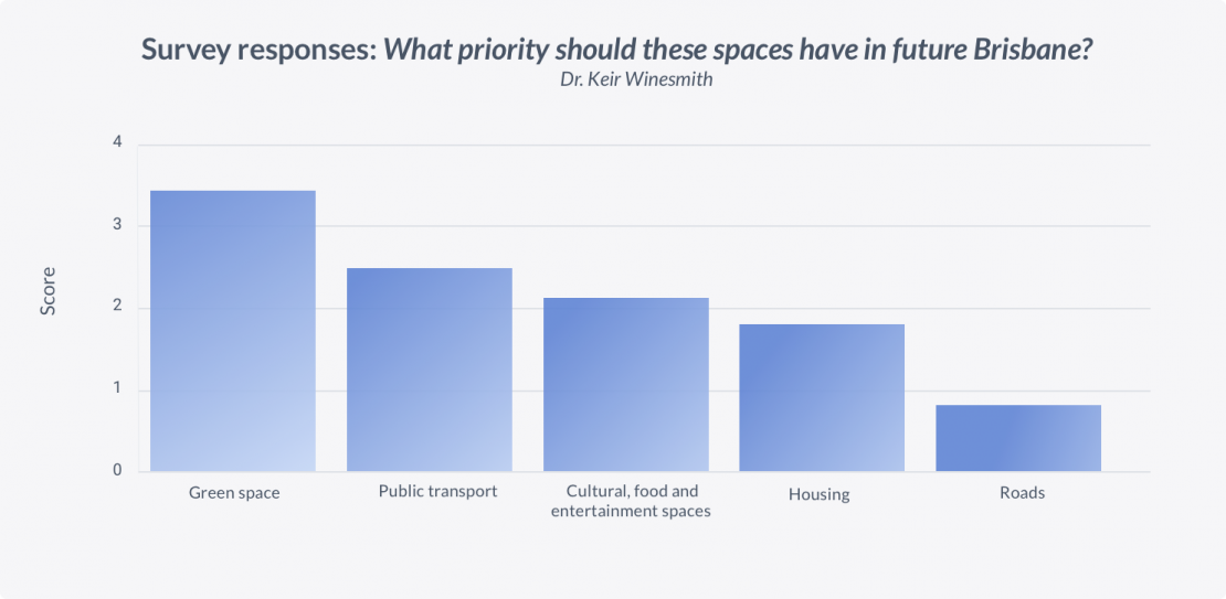 Survey responses What priority should these spaces have in future Brisbane