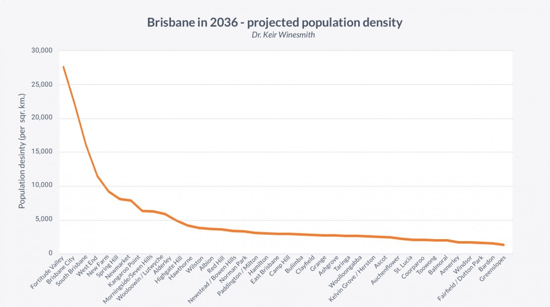 Projected population density of Brisbane in 2036