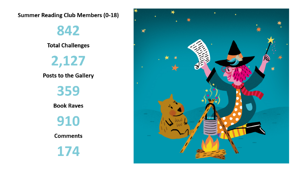 Summer Reading Club members numbers with witch graphic
